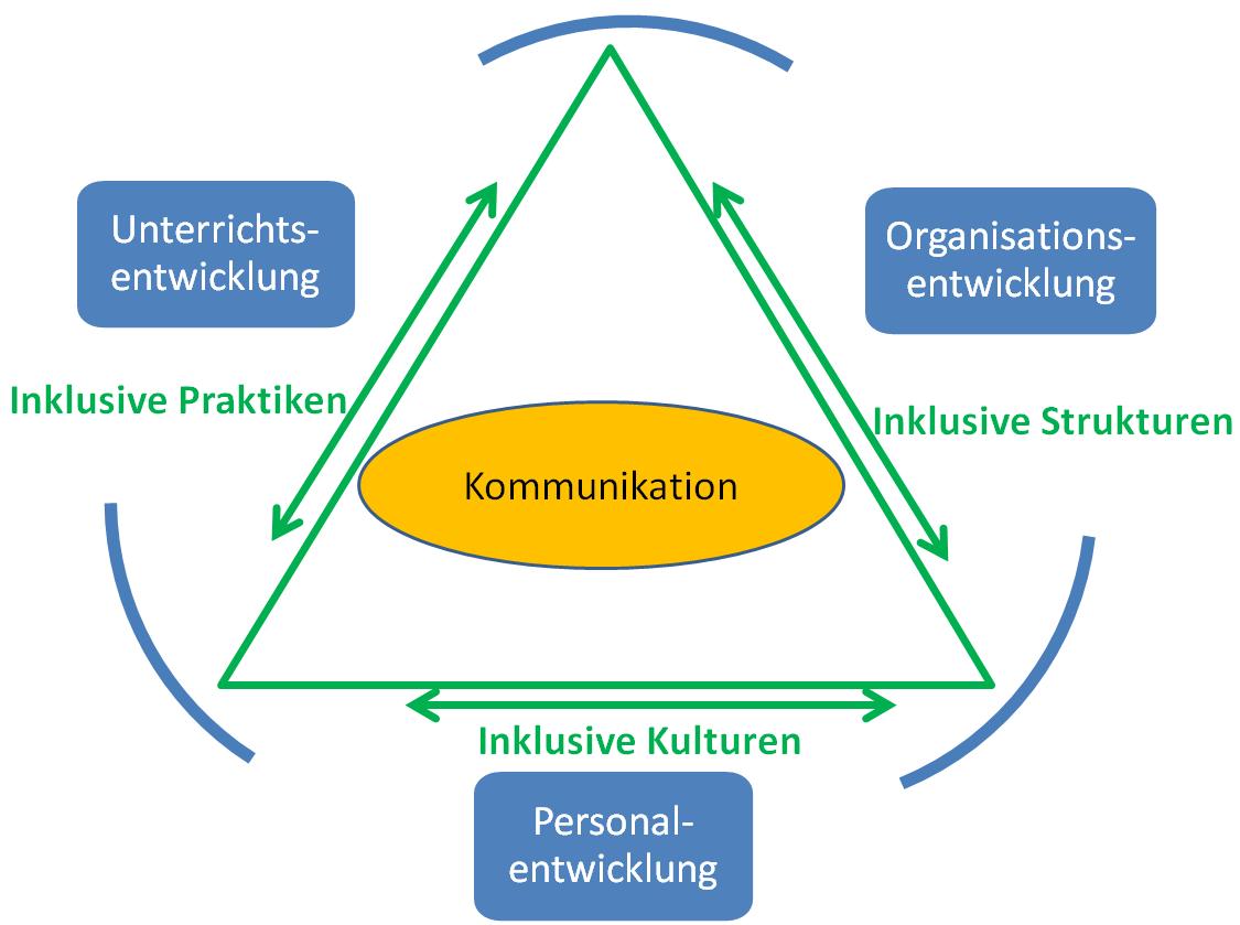 """Im Zentrum der Abbildung befindet sich ein gelbes Oval, in das der Begriff """"Kommunikation"""" eingetragen ist. Um das Oval herum ist ein grünes Dreieck gezeichnet, an den Seiten des Dreiecks befindet sich außen jeweils ein Pfeil, der in beide Richtungen weist. Der Pfeil an der linken Seite des Dreiecks ist mit """"Inklusive Praktiken"""" beschriftet, an dem Pfeil auf der rechten Seite wurde """"Inklusive Strukturen"""" eingetragen und an dem Pfeil an der Unterseite des Dreiecks steht """"Inklusive Kulturen"""". Um das Dreieck herum wird ein blauer Kreis angedeutet, der auf der linken Seite einen Kasten mit dem Begriff """"Unterrichtsentwicklung"""", auf der rechten Seite einen Kasten mit dem Begriff """"Organisationsentwicklung"""" und unterhalb einen Kasten mit dem Begriff """"Personalentwicklung"""" beinhaltet."""