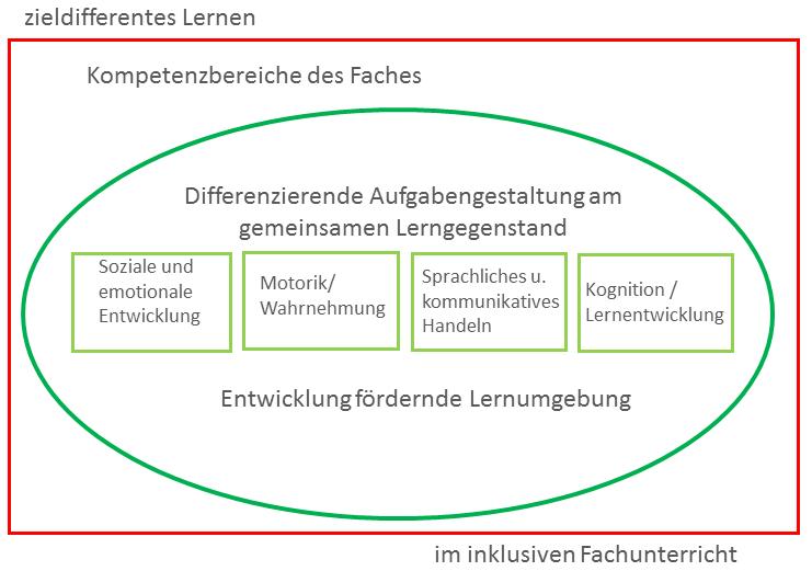 """Die Abbildung zeigt einen roten Kasten, in den ein Gründer Kreis eingezeichnet ist. Oberhalb des Kastens steht """"zieldifferentes Lernen"""", rechts unterhalb des Kastens steht """"im inklusiven Fachunterricht"""". In dem Kasten befindet sich links oben der Text """"Kompetenzbereiche des Faches"""". Unterhalb des Textes befindet sich der grüne Kreis, in dem """"Differenzierende Aufgabengestaltung am gemeinsamen Lerngegenstand"""" oberhalb von vier hellgrünen Kästen steht. In den Kästen sind von links nach rechts die Begriffe """"Soziale und emotionale Entwicklung"""", """"Motorik/ Wahrnehmung"""", """"Sprachliches und kommunikatives Handeln"""" und """"Kognition/ Lernentwicklung"""" eingetragen worden. Unterhalb der Kästen befindet sich der Text """"Entwicklung fördernde Lernumgebung""""."""