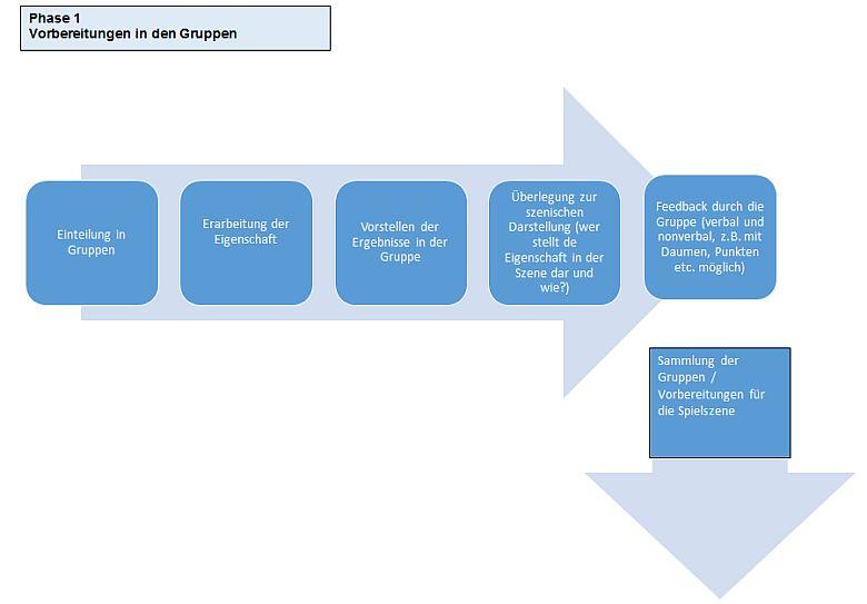 """Die Grafik """"Phase 1 – Vorbereitung in den Gruppen"""" ist pfeilförmig aufgebaut, fünf dunkelblau hinterlegte Kästen bilden einen Pfeil nach rechts, von der Pfeilspitze aus führt ein einzelner Kasten als Pfeil nach unten.  Die fünf Kästen, die nach rechts führen, beinhalten die folgenden Inhalte: 1) Einteilung in Gruppen, 2) Erarbeitung der Eigenschaft, 3) Vorstellen der Ergebnisse in der Gruppe, 4) Überlegung zur szenischen Darstellung (wer stellt die Eigenschaft in der Szene dar und wir?), 5) Feedback durch die Gruppe (verbal und nonverbal, z.B. mit Daumen, Punkten etc. möglich). Der Text in dem Kasten, der als Pfeil nach unten zeigt, lautet: """"Sammlung der Gruppen/ Vorbereitungen für die Spielszene""""."""