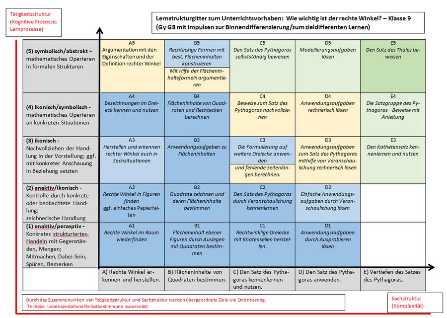 """Die Abbildung zeigt das Lernstrukturgitter zum Unterrichtsvorhaben: """"Wie wichtig ist der rechte Winkel? – Klasse 9 (Gy G8 mit Impulsen zur Binnendifferenzierung/ zum zieldifferenten Lernen)"""". Im Menüpunkt """"Material zum Lernstrukturgitter"""" stehen Felder des Lernstrukturgitters interaktiv zur Verfügung. Durch die Ansteuerung mit dem Cursor sind hinter verlinkten Feldern exemplarische Arbeitsmaterialien mit Impulsen zur Binnendifferenzierung/zum zieldifferenten Lernen oder Entwicklungschancen als Möglichkeiten zur Eröffnung eines weiteren Lernfeldes zu erreichen."""