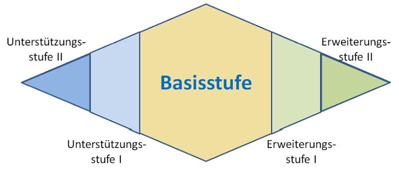 """Die Abbildung zeigt eine waagerechte Raute, die in fünf Bereiche unterteilt ist. Der größte Bereich ist der Bereich """"Basisstufe"""", er ist orange unterlegt und befindet sich mittig in der Raute. Links von diesem zentralen Bereich befinden sich die Unterteilungen in """"Unterstützungsstufe I"""" (hellblau) und """"Unterstützungsstufe II"""" (blau). Rechts von der """"Basisstufe"""" befinden sich die Bereiche """"Erweiterungsstufe I"""" (hellgrün) und """"Erweiterungsstufe II"""" (dunkelgrün)."""