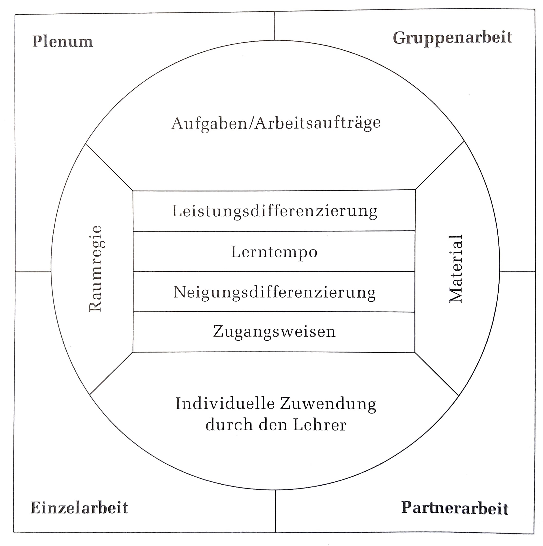 """Die Abbildung zeigt ein Viereck, das in vier gleichgroße Bereiche unterteilt ist. Im Uhrzeigersinn angeordnet, oben links beginnend sind dies die Bereiche """"Plenum"""", """"Gruppenarbeit"""", """"Partnerarbeit"""" und """"Einzelarbeit"""". Mittig in der Abbildung ist ein Kreis angelegt, der in kleine Felder unterteilt ist: Der oberste Bereich des Kreises, der die Bereiche """"Plenum"""" und """"Gruppenarbeit"""" berührt, beinhaltet die Begriffe """"Aufgaben/ Arbeitsaufträge"""", rechts unterhalb ist der Begriff """"Material"""" eingeführt, der die Bereiche """"Gruppenarbeit"""" und """"Partnerarbeit"""" berührt. Der unterste Bereich des Kreises ist beschriftet mit """"Individuelle Zuwendung durch den Lehrer"""" und berührt die Bereiche """"Partnerarbeit"""" und """"Einzelarbeit"""". Links oberhalb befindet sich der Bereich """"Raumregie"""" und dieser berührt die Bereiche """"Einzelarbeit"""" und """"Plenum"""". Im Zentrum des Kreises befinden sich die vier Begriffe """"Leistungsdifferenzierung"""", """"Lerntempo"""", """"Neigungsdifferenzierung"""" und """"Zugangsweisen""""."""