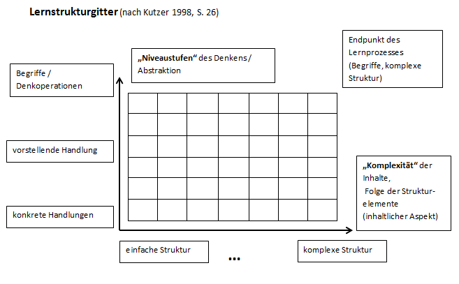 """Die Abbildung ist überschrieben mit dem Text """"Lernstrukturgitter (nach Kutzer 1998, S. 26). Sie zeigt ein eine Tabelle mit 6x7 Kästen, die alle gleich groß sind. An die Tabelle ist eine x- Achse und eine y-Achse angelegt.  An der y- Achse sind drei Kästen angeheftet, von unten nach oben beinhalten sie die Formulierungen: """"konkrete Handlungen"""", """"vorstellende Handlung"""" und """"Begiffe/ Denkoperationen"""". Die y-Achse mündet in einen Kasten mit dem Text """"Niveaustufen"""" des Denkens/ Abstraktion"""". An der x-Achse befinden sich zwei Formulierungen, links steht """"einfache Struktur"""" , weiter rechts steht """"komplexe Struktur"""". Die x-Achse mündet in einen Kasten mit der Inschrift """"Komplexität der Inhalte, Folge der Strukturelemente (inhaltlicher Aspekt)"""". Rechts oberhalb des durch die Tabelle gebildeten Gitters befindet sich ein Kasten mit dem Text """"Endpunkt des Lernprozesses (Begriffe, komplexe Struktur)."""