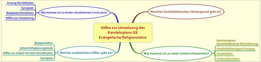 Mindmap: Netzwerk G8 – Evangelische Religion