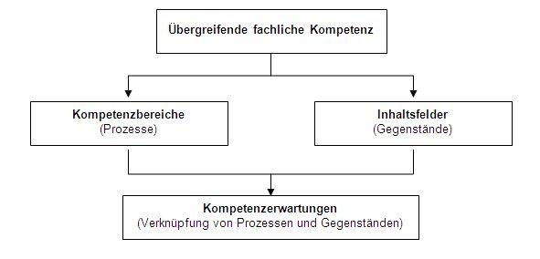 Schulentwicklung NRW - Lehrplannavigator S II - Gymnasiale Oberstufe ...