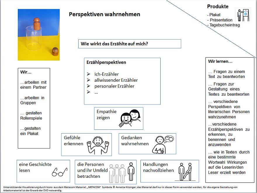 Schulentwicklung NRW - SINUS - Zur Materialdatenbank - Mathematik ...