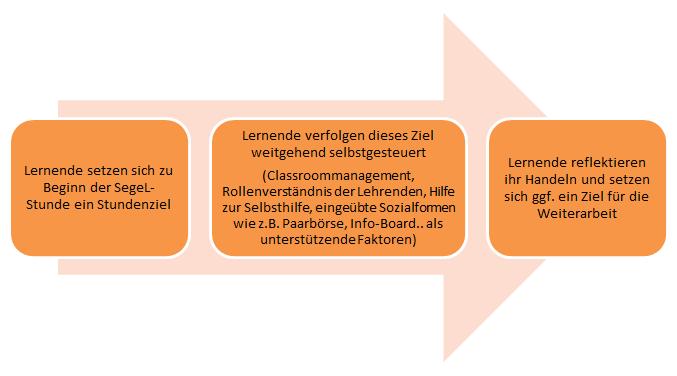 Grafische Darstellung zum Ablauf des SegeL-Unterrichts