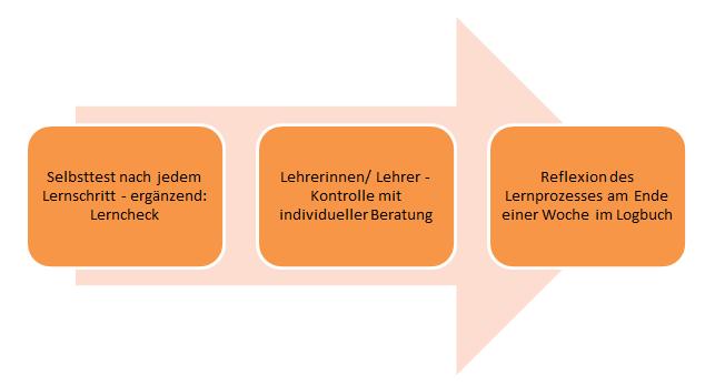 Grafische Darstellung der Schritte zur Überprüfung und Dokumentation des Lernfortschritts