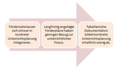 Grafik zum Grundverständnis der Lern- und Entwicklungsplanung